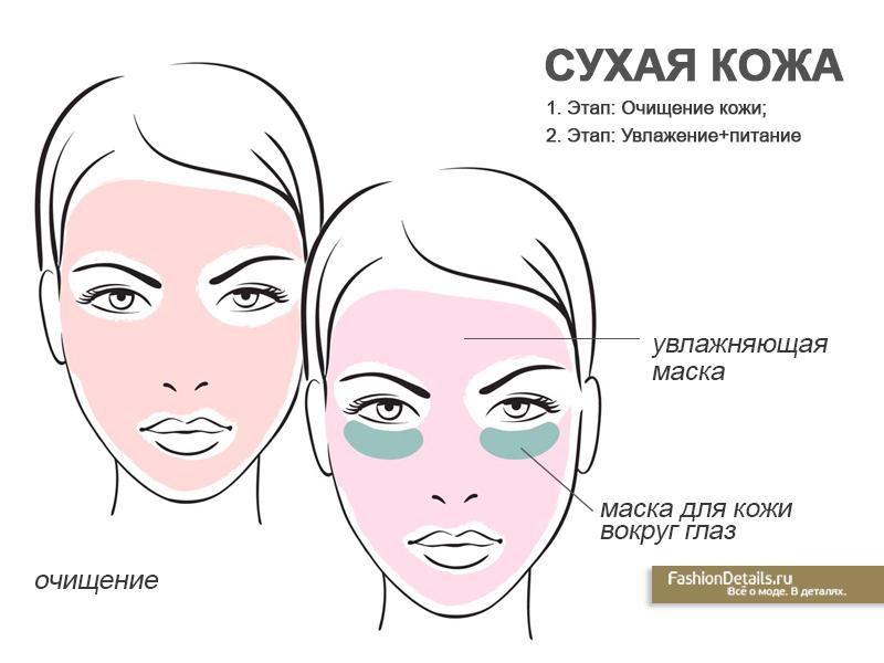 мультимаскинг для сухой кожи лица